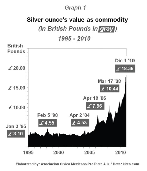 Silver as a commodity