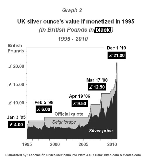Silver monetized- UK example